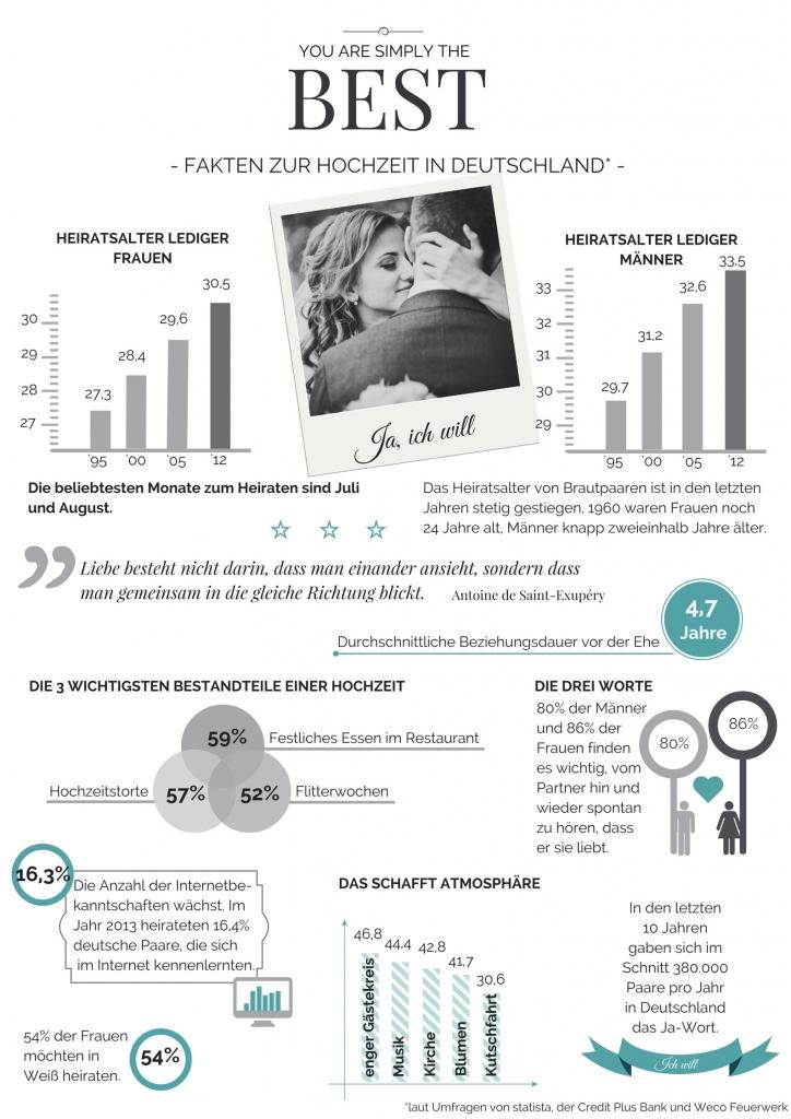 Fakten-zur-Hochzeit